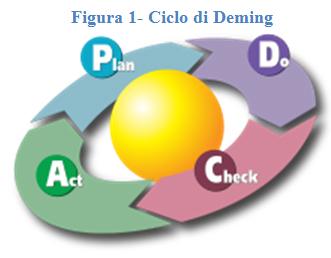 Ciclo-di-Deming